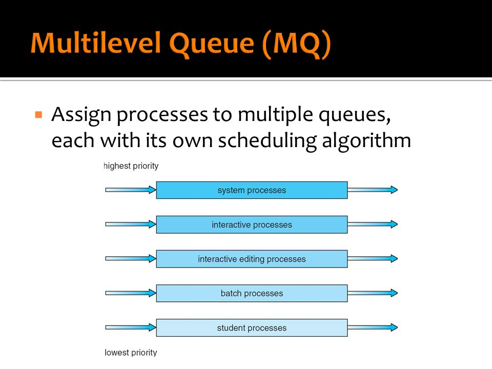  Dynamically assign processes to multiple queues based on actual CPU burst times  i.e.