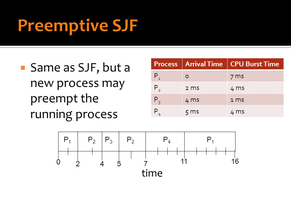  SJF is the optimal solution  The problem with SJF is the inability to predict required CPU burst times  Apply a prediction algorithm that uses previous CPU burst times  Algorithm uses exponential averaging: ▪ t n = actual length of the nth CPU burst ▪ τ n+1 = predicted value for the next CPU burst ▪ τ n+1 = α t n + (1 – α) τ n, where 0 < α < 1