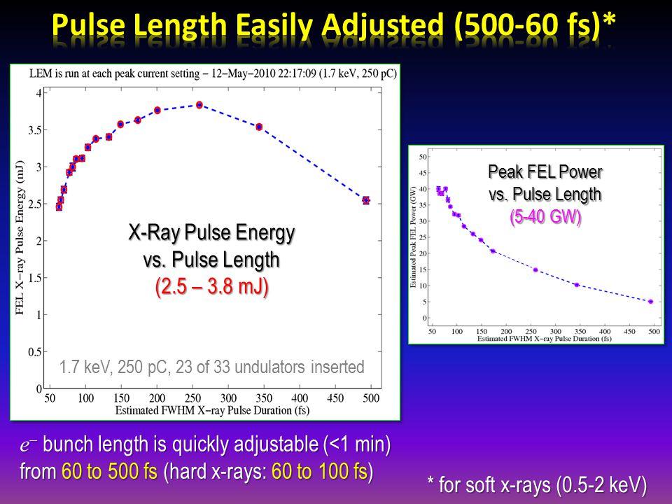 X-Ray Pulse Energy vs. Pulse Length (2.5 – 3.8 mJ) Peak FEL Power vs.