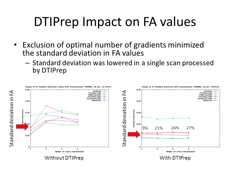DTIPrep Impact on FA values Exclusion of optimal number of gradients minimized the standard deviation in FA values – Standard deviation was lowered in a single scan processed by DTIPrep Without DTIPrepWith DTIPrep Standard deviation in FA 9%21% 26%27%