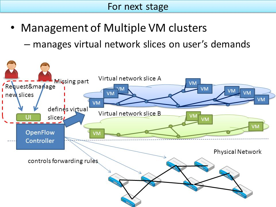 For next stage Management of Multiple VM clusters – manages virtual network slices on user's demands VM Virtual network slice A Virtual network slice B Physical Network controls forwarding rules OpenFlow Controller defines virtual slices UI Request&manage new slices Missing part