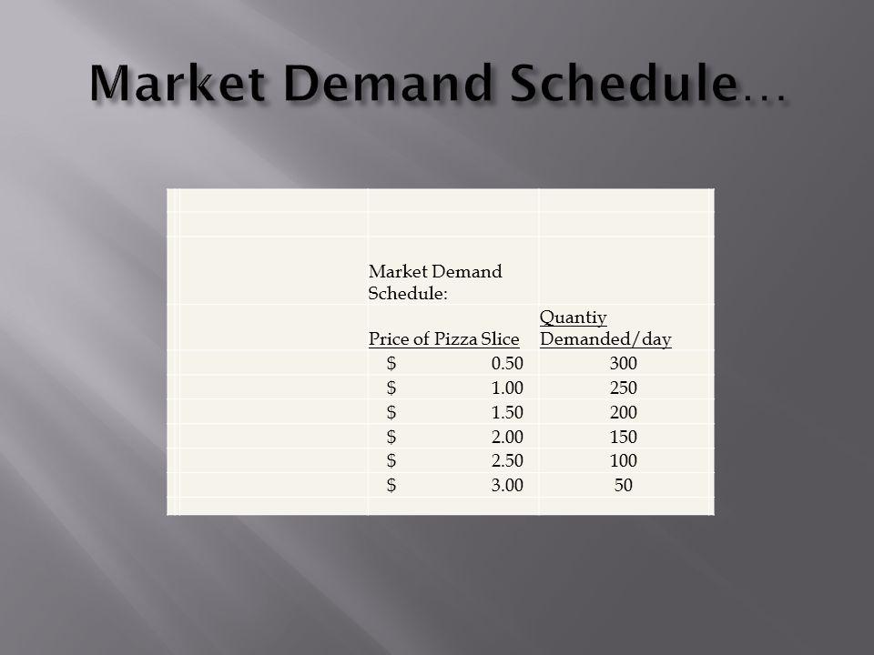 Market Demand Schedule: Price of Pizza Slice Quantiy Demanded/day $ 0.50300 $ 1.00250 $ 1.50200 $ 2.00150 $ 2.50100 $ 3.0050