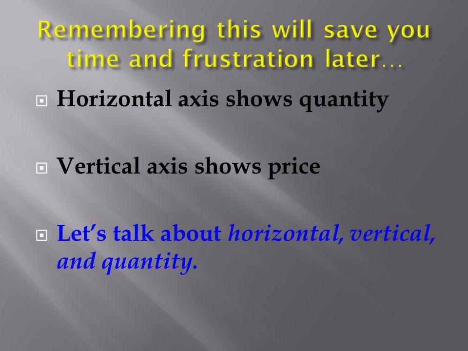  Horizontal axis shows quantity  Vertical axis shows price  Let's talk about horizontal, vertical, and quantity.