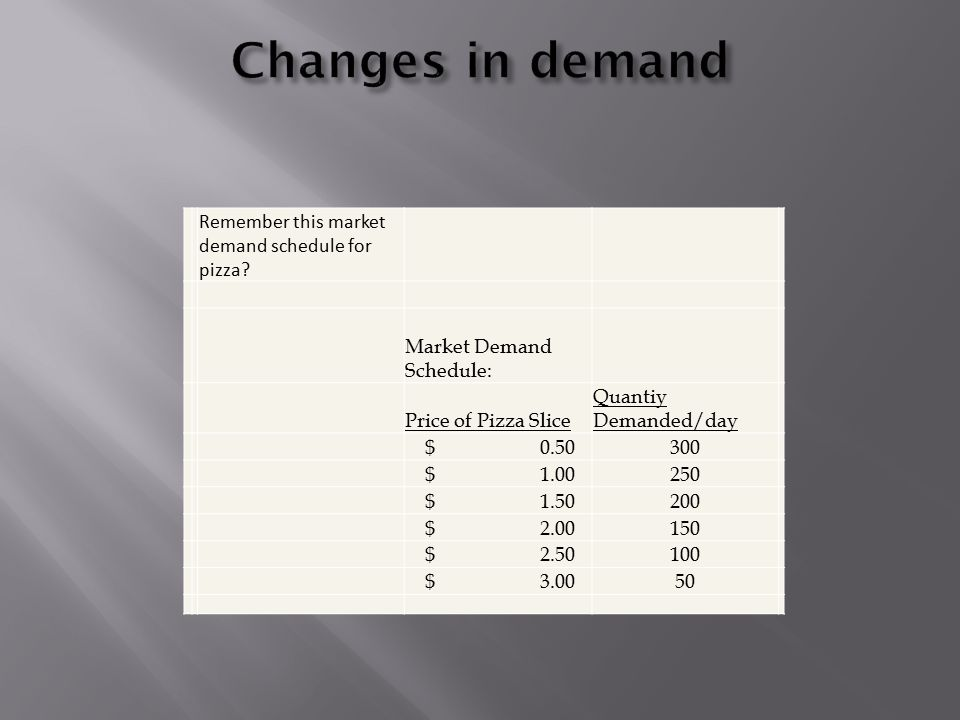 Remember this market demand schedule for pizza.