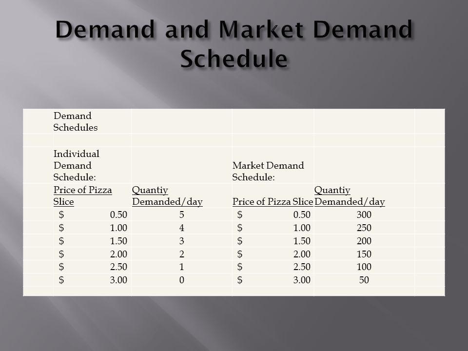 Demand Schedules Individual Demand Schedule: Market Demand Schedule: Price of Pizza Slice Quantiy Demanded/dayPrice of Pizza Slice Quantiy Demanded/day $ 0.505 300 $ 1.004 250 $ 1.503 200 $ 2.002 150 $ 2.501 100 $ 3.000 50
