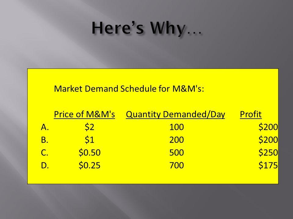 Market Demand Schedule for M&M s: Price of M&M sQuantity Demanded/DayProfit A.$2100 $200 B.$1200 $200 C.$0.50500 $250 D.$0.25700 $175