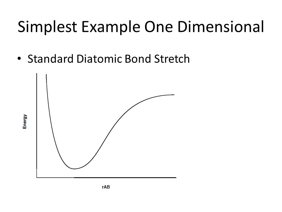 Simplest Example One Dimensional Standard Diatomic Bond Stretch