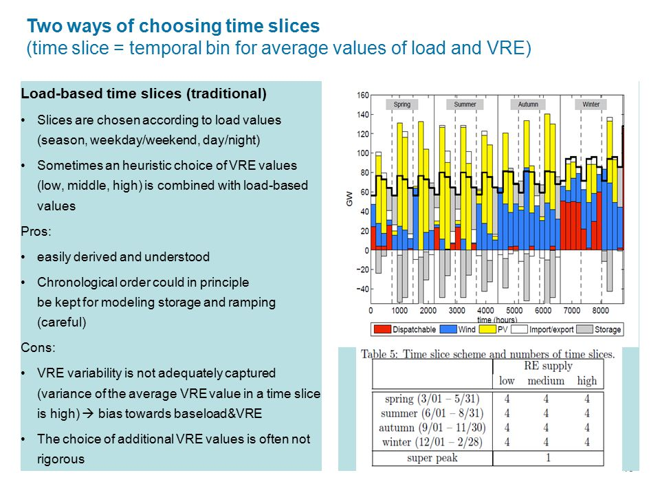 15 Two ways of choosing time slices (time slice = temporal bin for average values of load and VRE) Load-based time slices (traditional) Slices are cho