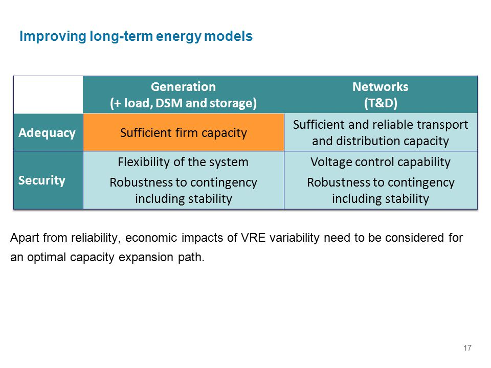 17 Improving long-term energy models Apart from reliability, economic impacts of VRE variability need to be considered for an optimal capacity expansi