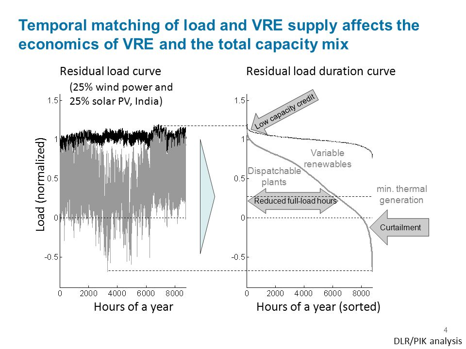 5 DLR/PIK analysis Temporal matching of load and VRE supply affects the economics of VRE and the total capacity mix Solar PVWind India USA Hours of a year (sorted) Residual load/peak load Hours of a year (sorted)