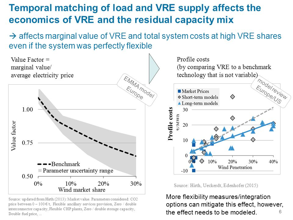17 Improving long-term energy models Apart from reliability, economic impacts of VRE variability need to be considered for an optimal capacity expansion path.