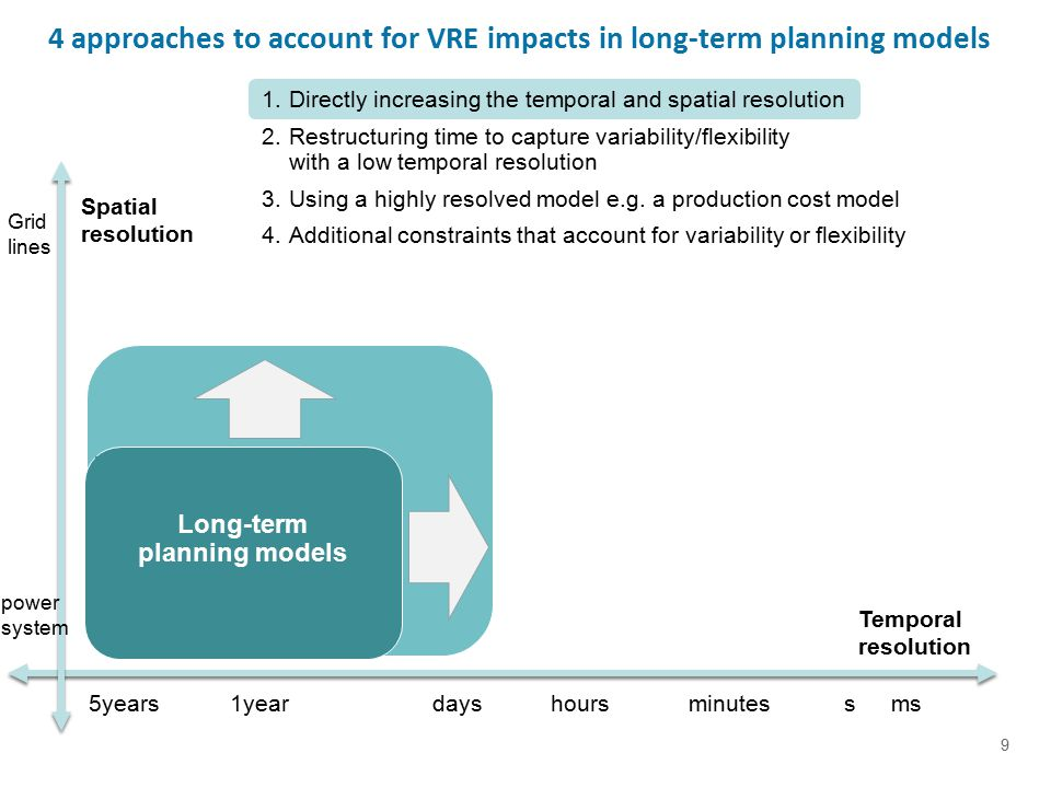 20 Flexibility (generation security) Balancing costs < 6€/Mwh VRE (US, EUR values)  mainly technical issue.