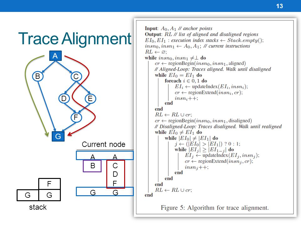 Trace Alignment 13 A B C D E F G G F Current node A C D F G stack G A B G
