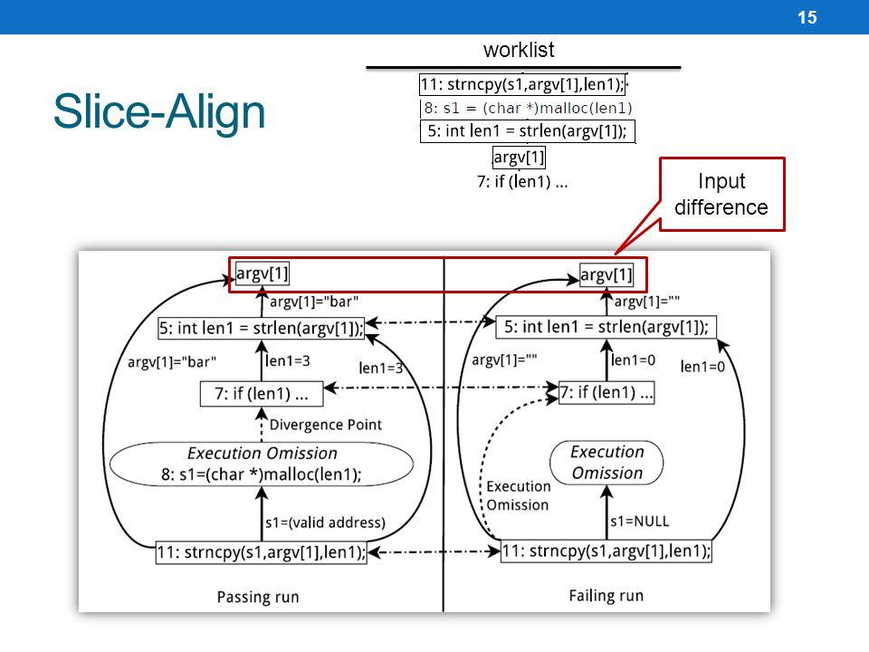 Slice-Align 15 worklist Input difference