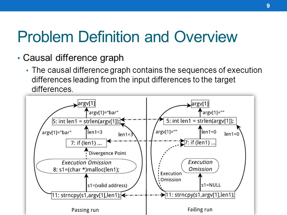 Causal difference graph The causal difference graph contains the sequences of execution differences leading from the input differences to the target differences.