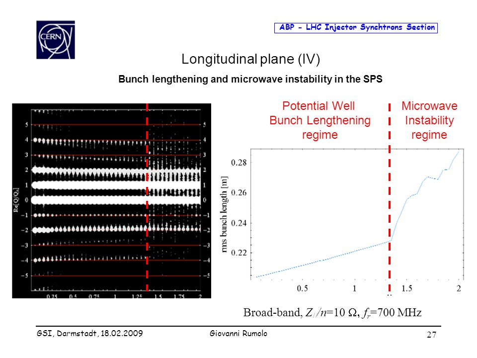 ABP - LHC Injector Synchtrons Section Giovanni Rumolo 27 Longitudinal plane (IV) Bunch lengthening and microwave instability in the SPS Potential Well
