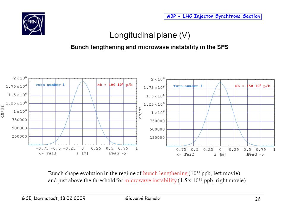 ABP - LHC Injector Synchtrons Section Giovanni Rumolo 28 Longitudinal plane (V) Bunch lengthening and microwave instability in the SPS Bunch shape evo