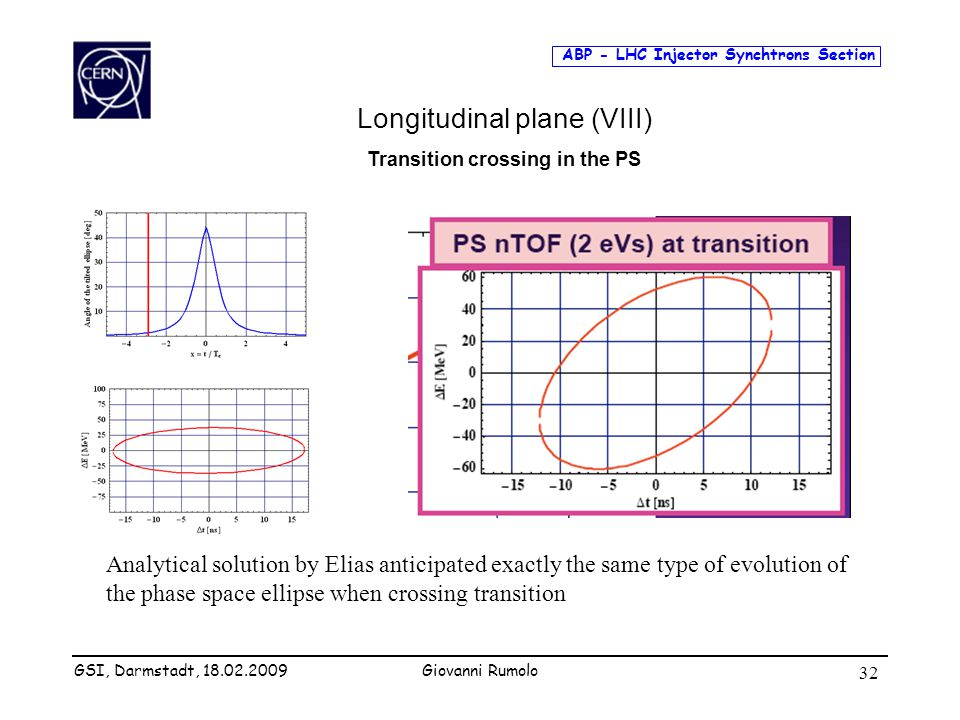 ABP - LHC Injector Synchtrons Section Giovanni Rumolo 32 Longitudinal plane (VIII) Transition crossing in the PS Analytical solution by Elias anticipa