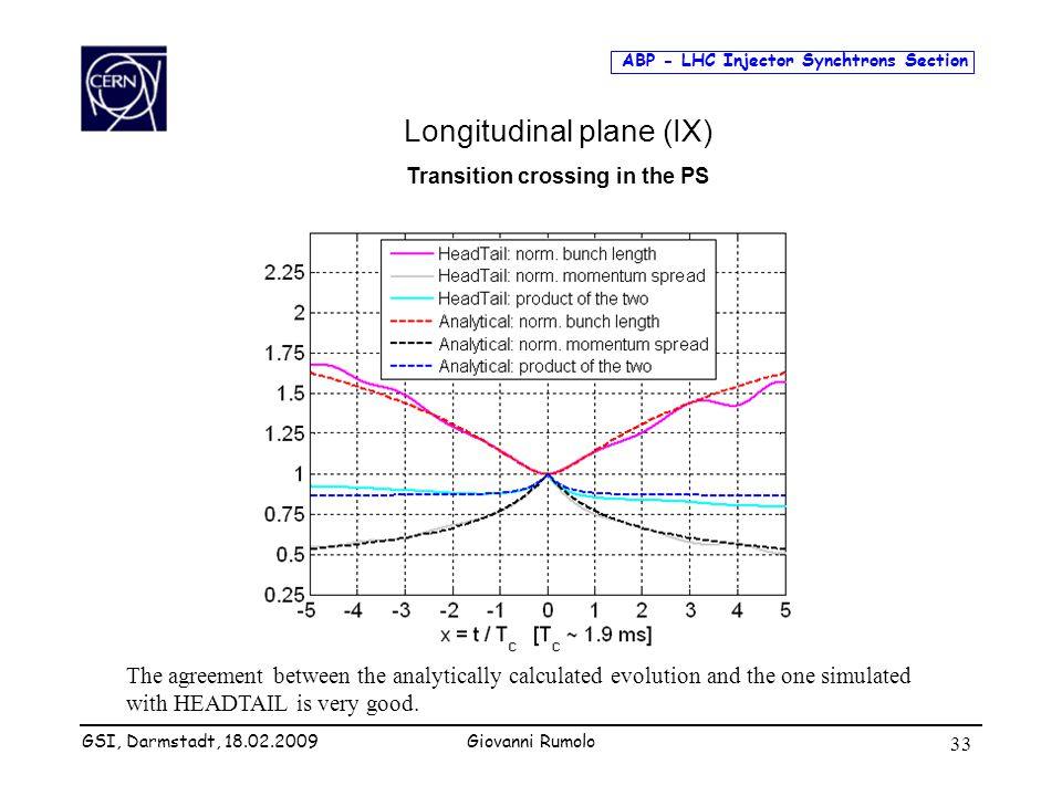 ABP - LHC Injector Synchtrons Section Giovanni Rumolo 33 Longitudinal plane (IX) Transition crossing in the PS The agreement between the analytically calculated evolution and the one simulated with HEADTAIL is very good.
