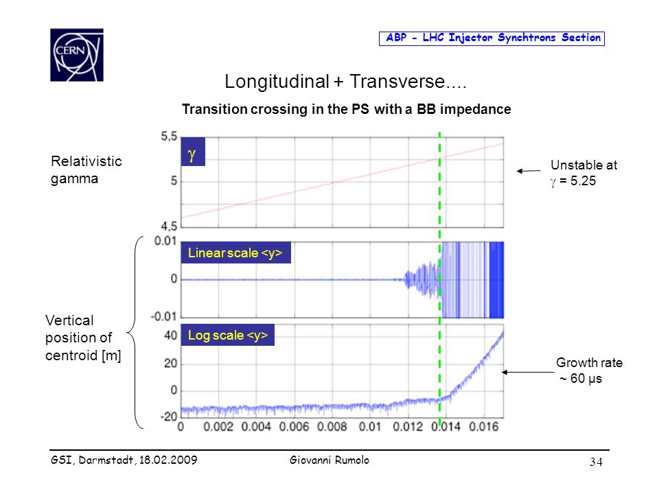 ABP - LHC Injector Synchtrons Section Giovanni Rumolo 34 Longitudinal + Transverse.... Transition crossing in the PS with a BB impedance Relativistic