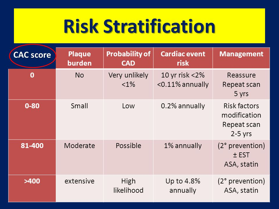 Risk Stratification CAC score Plaque burden Probability of CAD Cardiac event risk Management 0NoVery unlikely <1% 10 yr risk <2% <0.11% annually Reassure Repeat scan 5 yrs 0-80SmallLow0.2% annuallyRisk factors modification Repeat scan 2-5 yrs 81-400ModeratePossible1% annually(2° prevention) ± EST ASA, statin >400extensiveHigh likelihood Up to 4.8% annually (2° prevention) ASA, statin