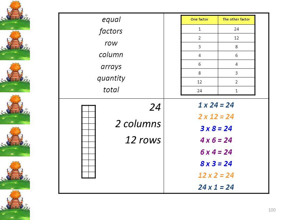 100 equal factors row column arrays quantity total 24 2 columns 12 rows 1 x 24 = 24 2 x 12 = 24 3 x 8 = 24 4 x 6 = 24 6 x 4 = 24 8 x 3 = 24 12 x 2 = 2