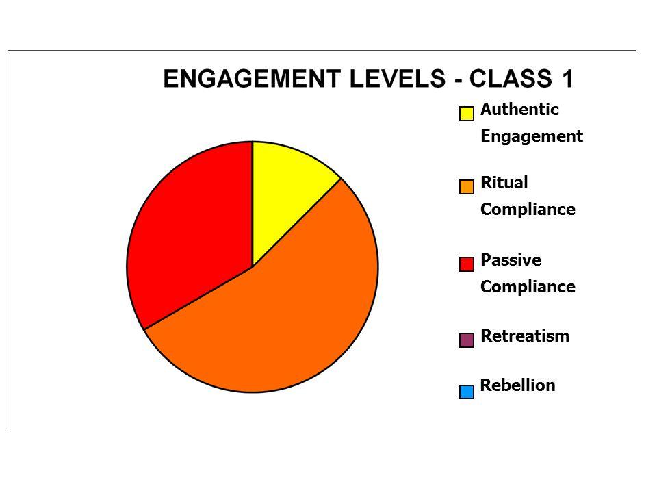 Authentic Engagement Ritual Compliance Passive Compliance Retreatism Rebellion