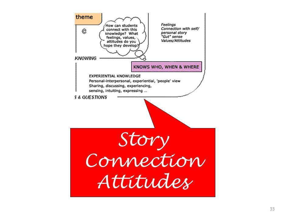 33 Story Connection Attitudes