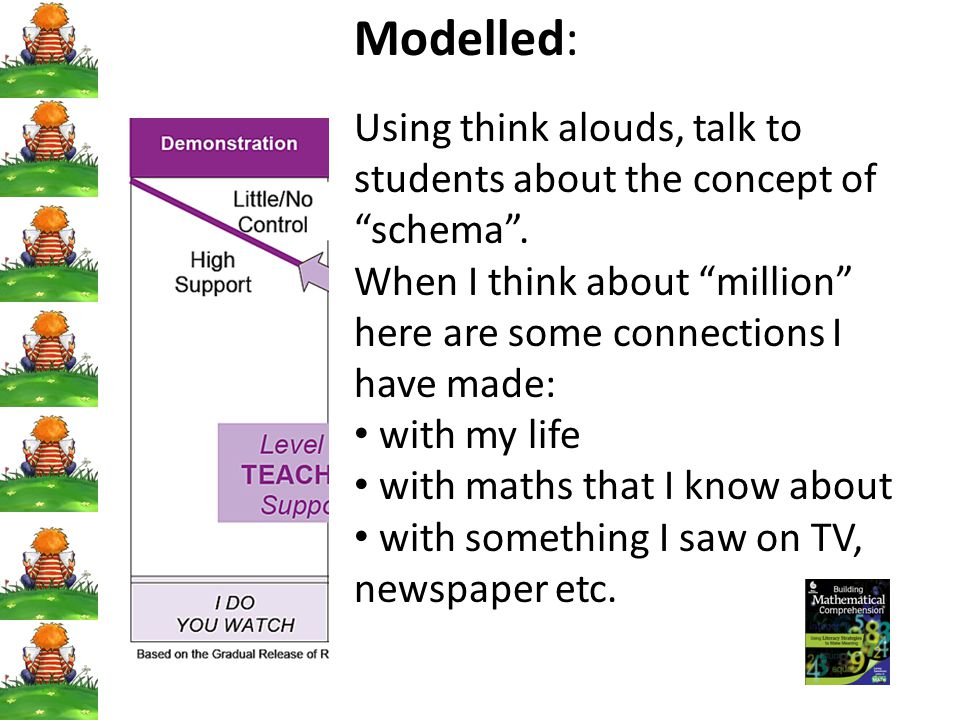 Modelled: Using think alouds, talk to students about the concept of schema .
