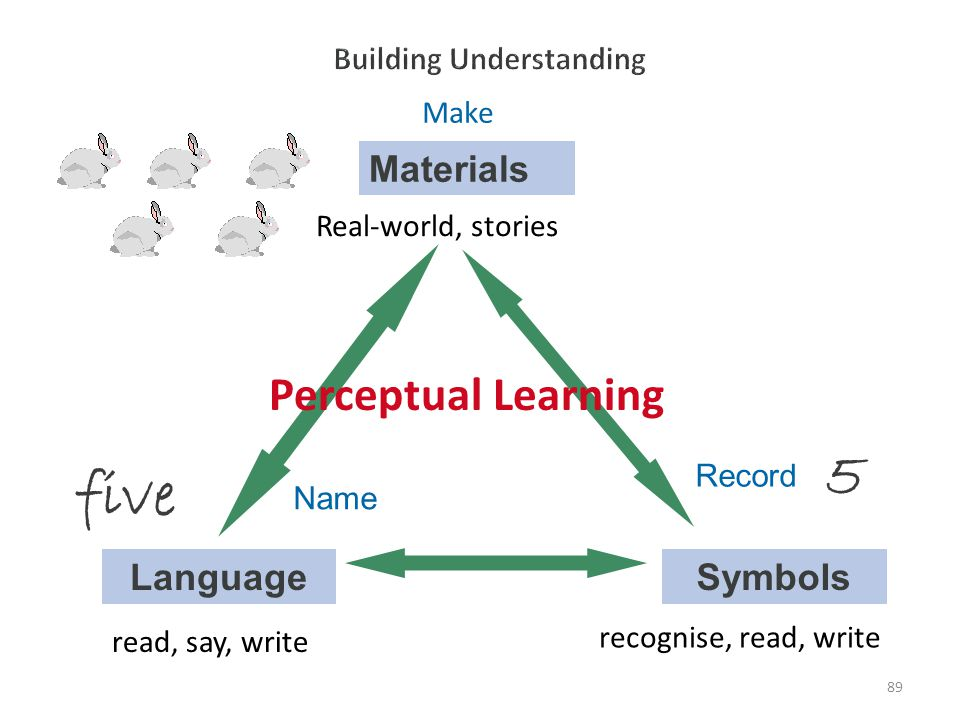 89 Materials Real-world, stories Language read, say, write Symbols Make recognise, read, write Name Record Perceptual Learning 5 five