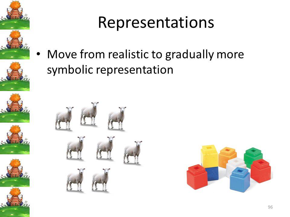 96 Representations Move from realistic to gradually more symbolic representation