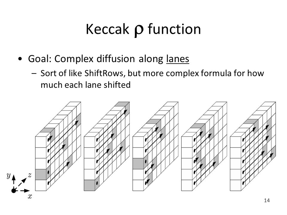 Keccak  function Goal: Complex diffusion along lanes –Sort of like ShiftRows, but more complex formula for how much each lane shifted 14