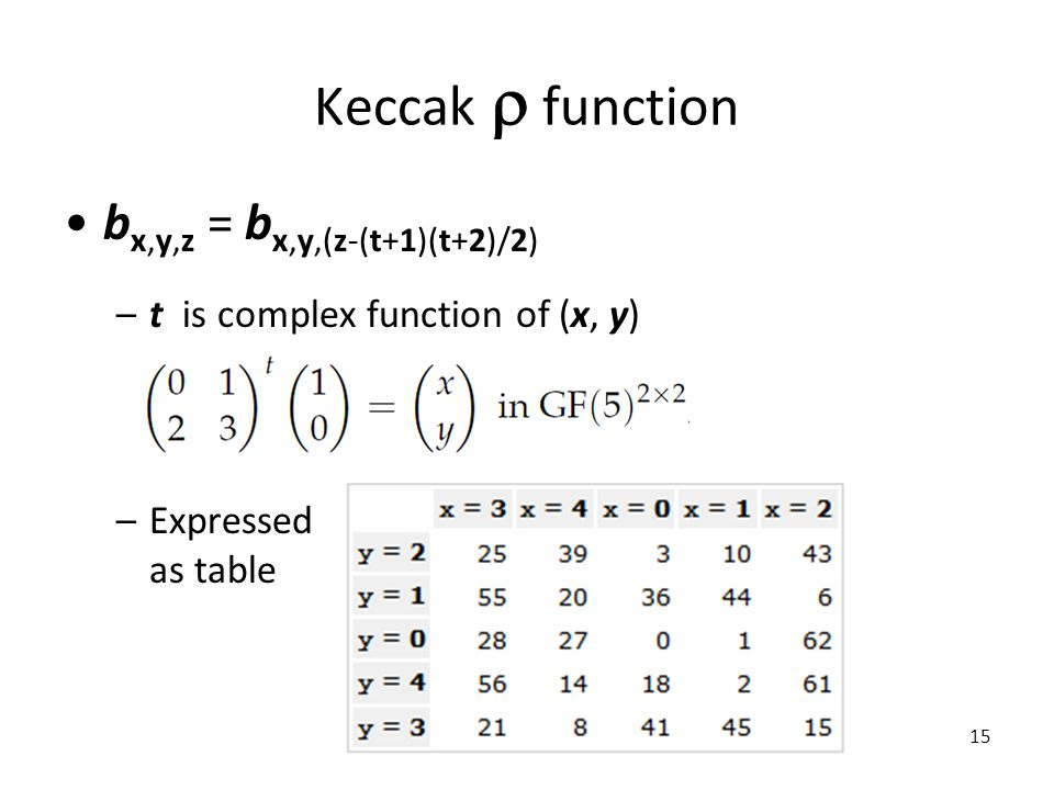 Keccak  function b x,y,z = b x,y,(z-(t+1)(t+2)/2) –t is complex function of (x, y) –Expressed as table 15