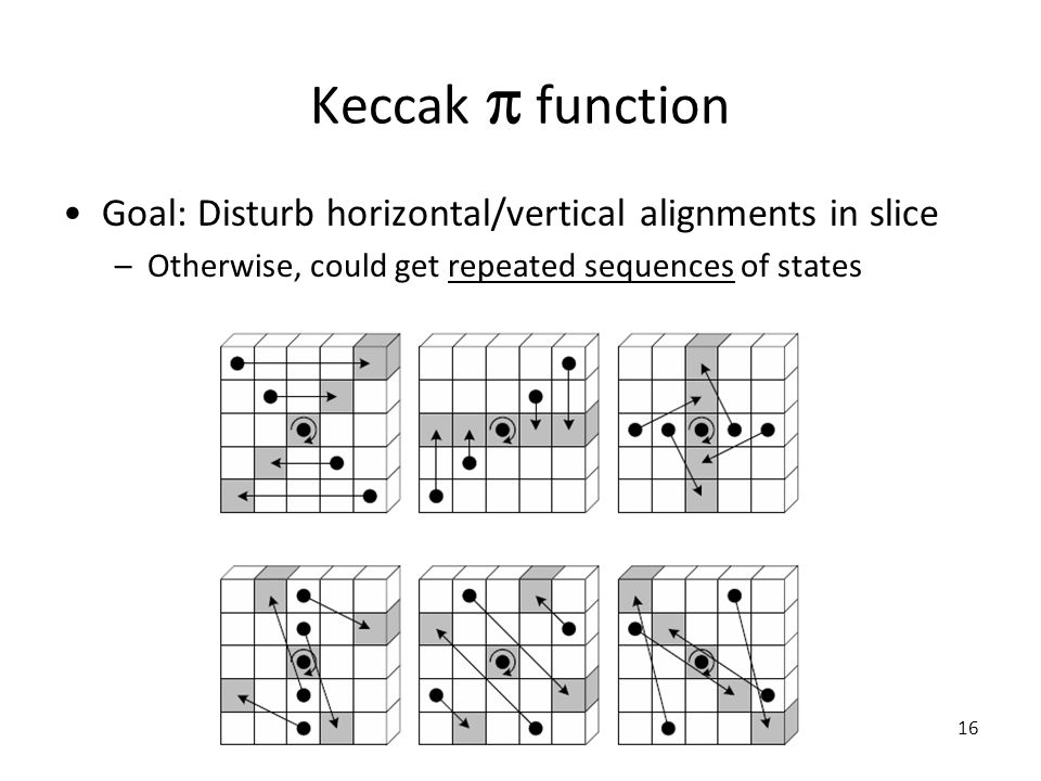 Keccak  function Goal: Disturb horizontal/vertical alignments in slice –Otherwise, could get repeated sequences of states 16