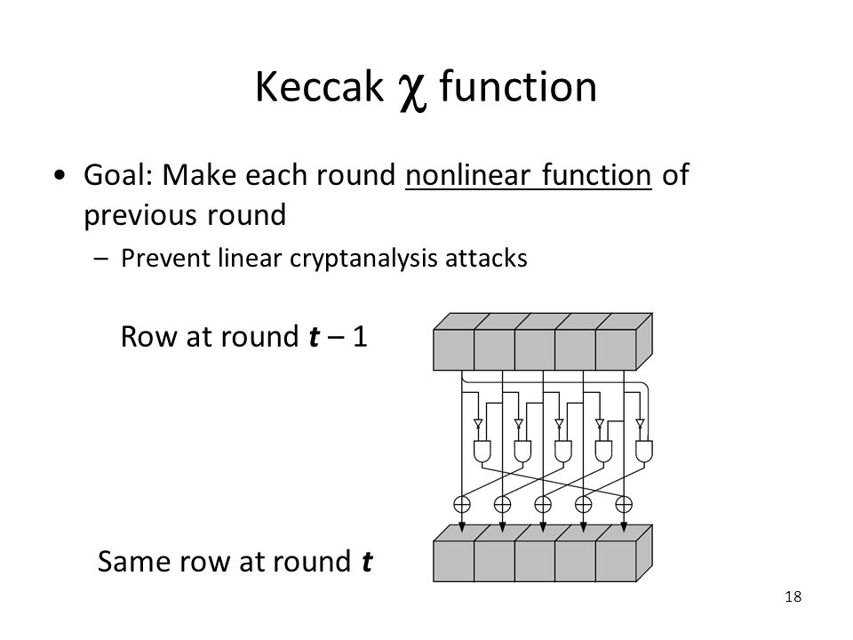 Keccak  function Goal: Make each round nonlinear function of previous round –Prevent linear cryptanalysis attacks 18 Row at round t – 1 Same row at r