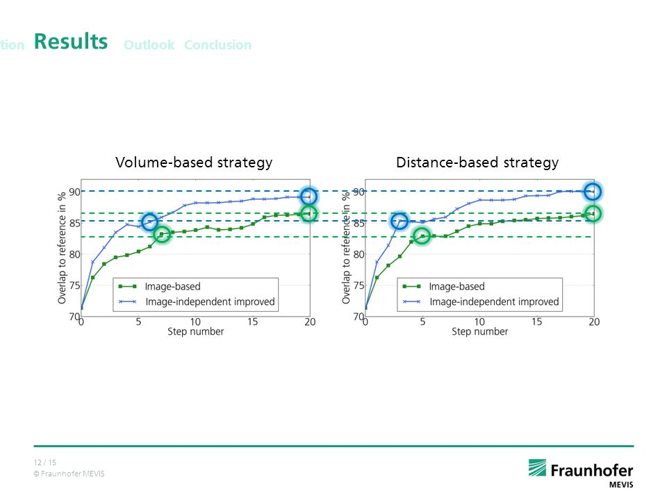 © Fraunhofer MEVIS 12 / 15 Results Outlook Conclusion Solution Volume-based strategyDistance-based strategy