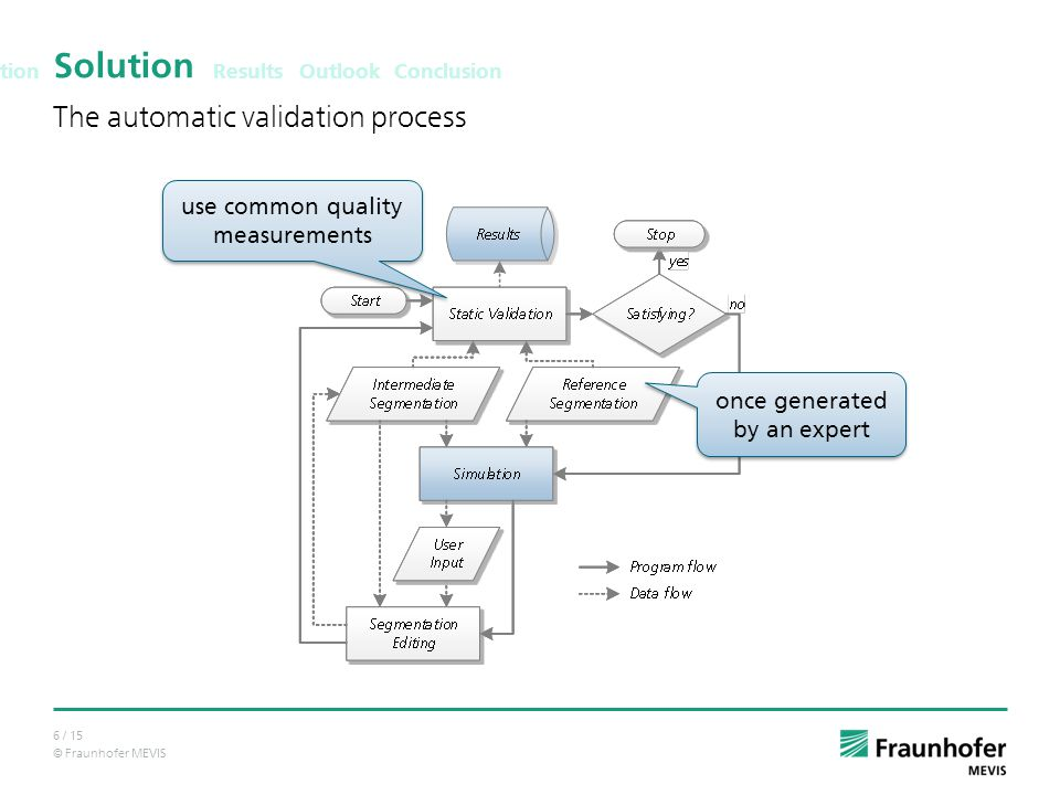 © Fraunhofer MEVIS 6 / 15 Solution The automatic validation process Results Outlook Conclusion Motivation once generated by an expert use common quality measurements
