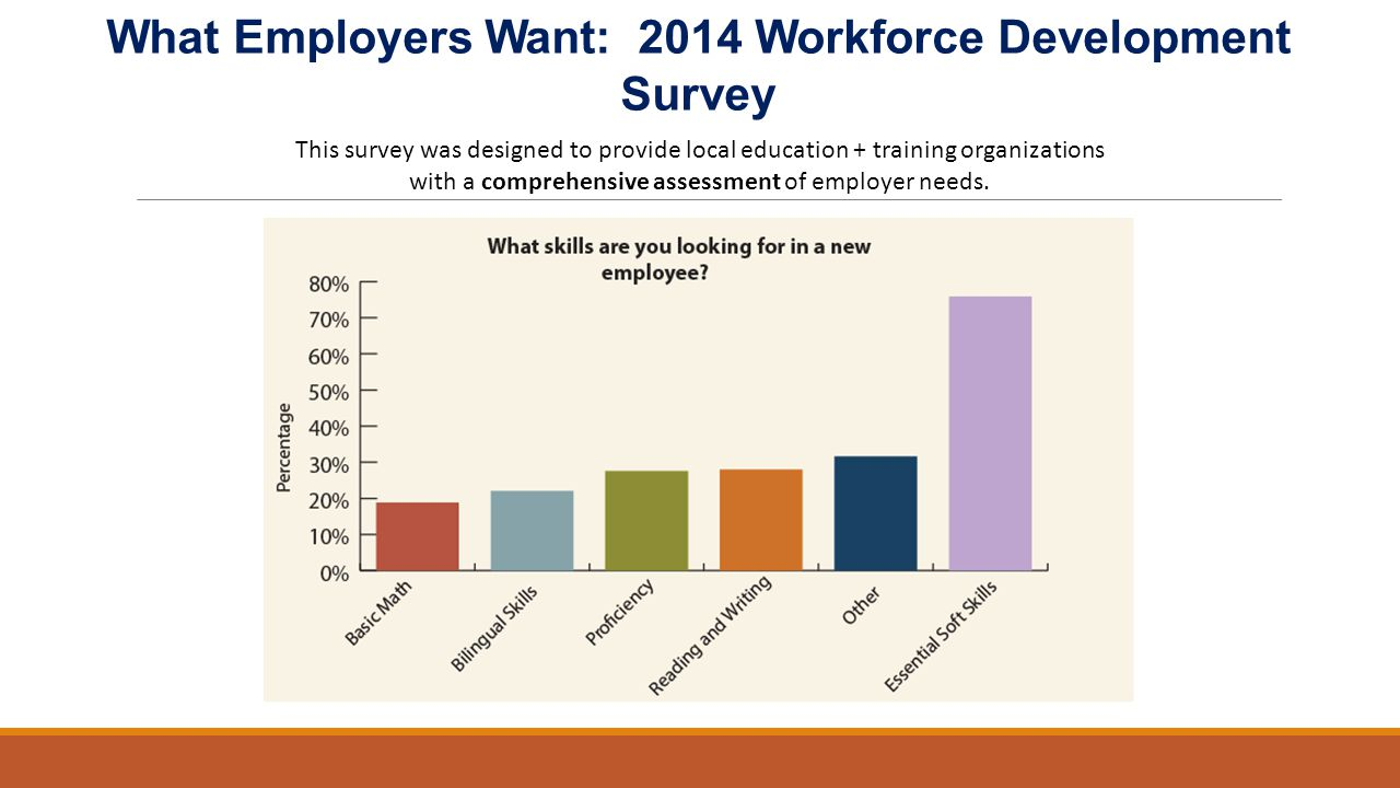 What Employers Want: 2014 Workforce Development Survey This survey was designed to provide local education + training organizations with a comprehensive assessment of employer needs.