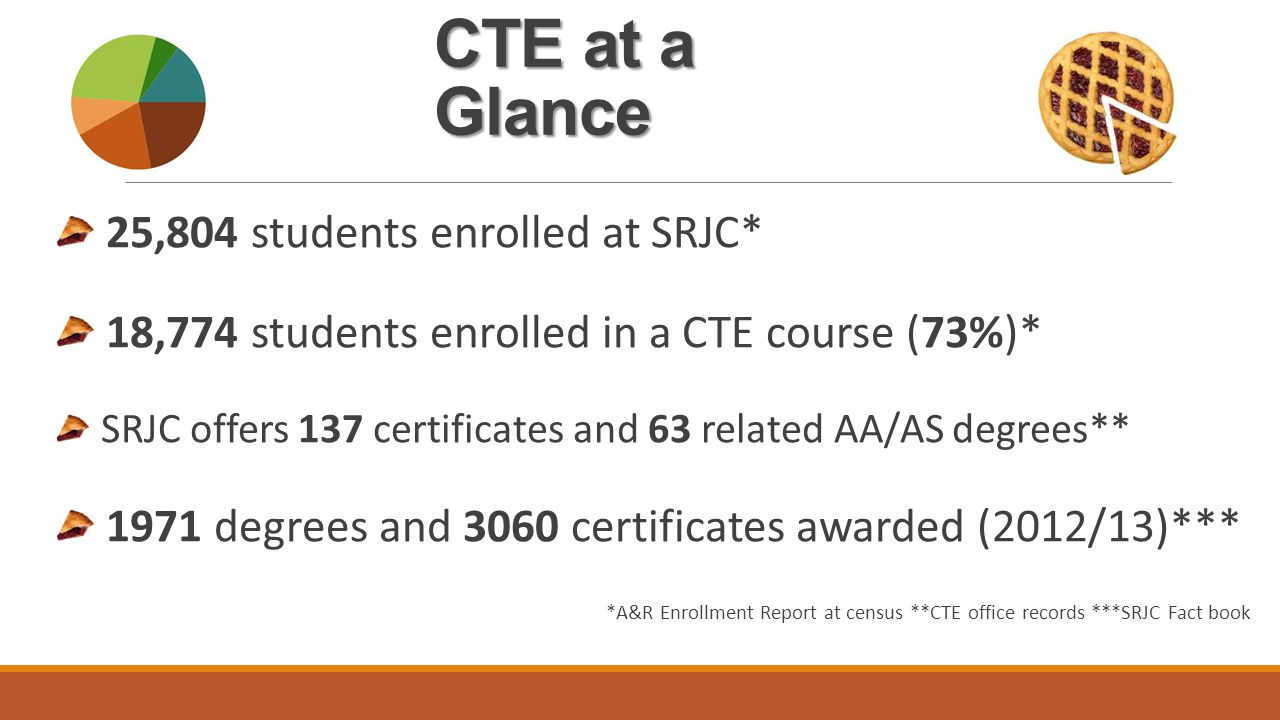 CTE Grant Funding 2014/15 SRJC received 3 major grants to fund programs/operations: 1.Perkins Funding 1.Perkins Funding (CTEA) Federally funded through the Chancellor's Office 1.Career Pathways Trust 1.Career Pathways Trust (NCCPA) CA Dept.