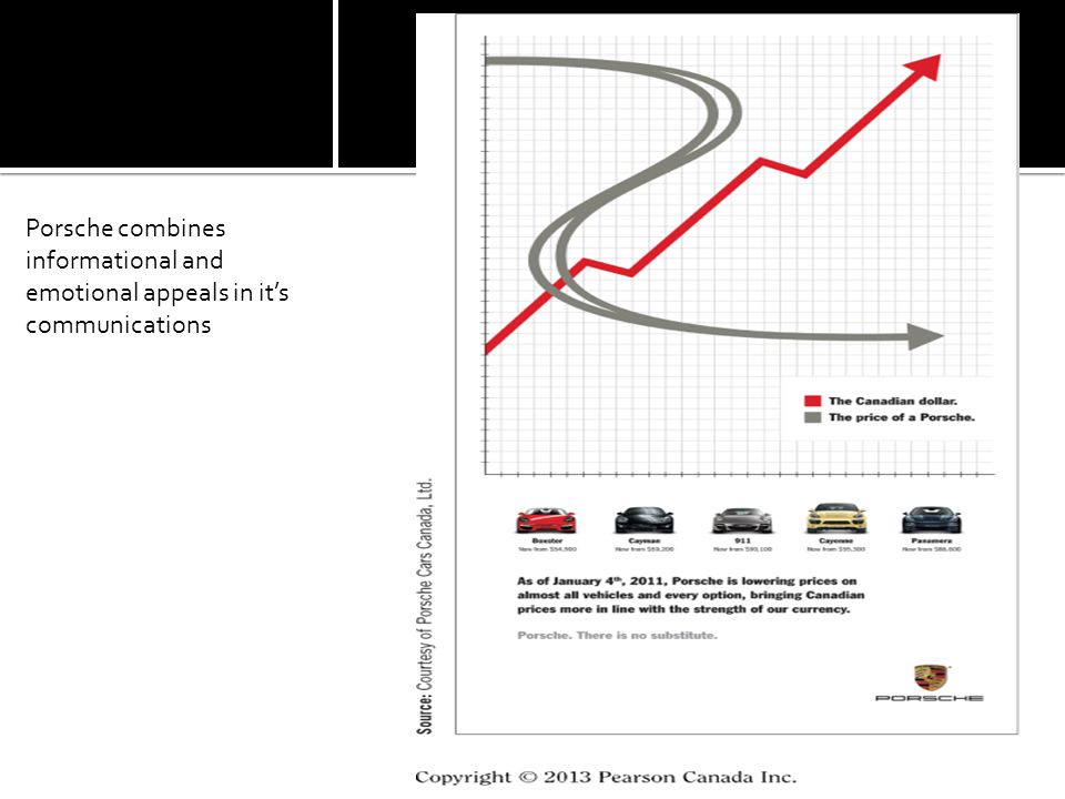 Porsche combines informational and emotional appeals in it's communications