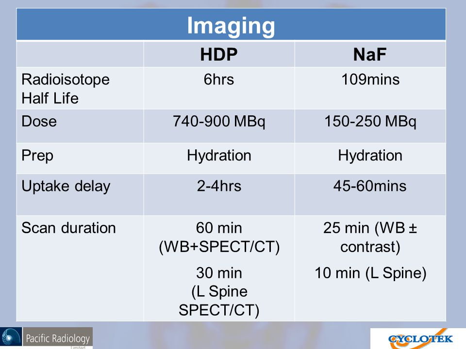 Imaging HDPNaF Radioisotope Half Life 6hrs109mins Dose740-900 MBq150-250 MBq PrepHydration Uptake delay2-4hrs45-60mins Scan duration60 min (WB+SPECT/CT) 30 min (L Spine SPECT/CT) 25 min (WB ± contrast) 10 min (L Spine)