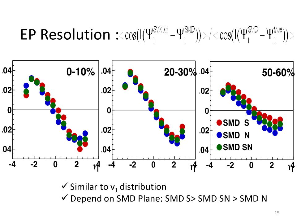 EP Resolution : Similar to v 1 distribution Depend on SMD Plane: SMD S> SMD SN > SMD N 15