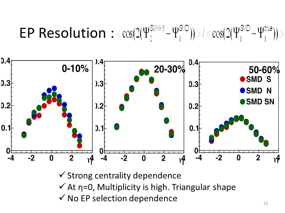 Strong centrality dependence At η=0, Multiplicity is high.
