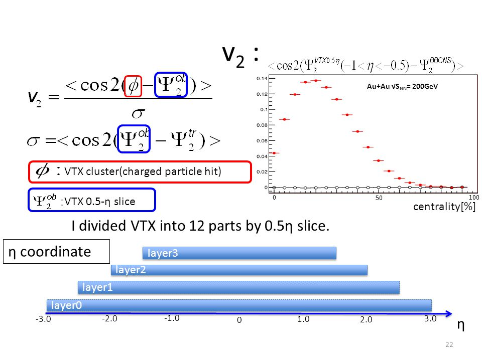 22 VTX 0.5-η slice VTX cluster(charged particle hit) centrality[%] 0 100 50 I divided VTX into 12 parts by 0.5η slice.