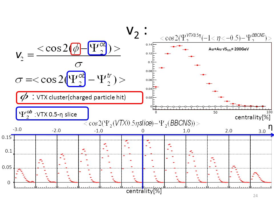 24 VTX 0.5-η slice VTX cluster(charged particle hit) centrality[%] 0 100 50 0 centrality[%] 0 0.05 0.1 0.15 -3.0 -2.0 1.0 2.0 3.0 η Au+Au √S NN = 200GeV v 2 :