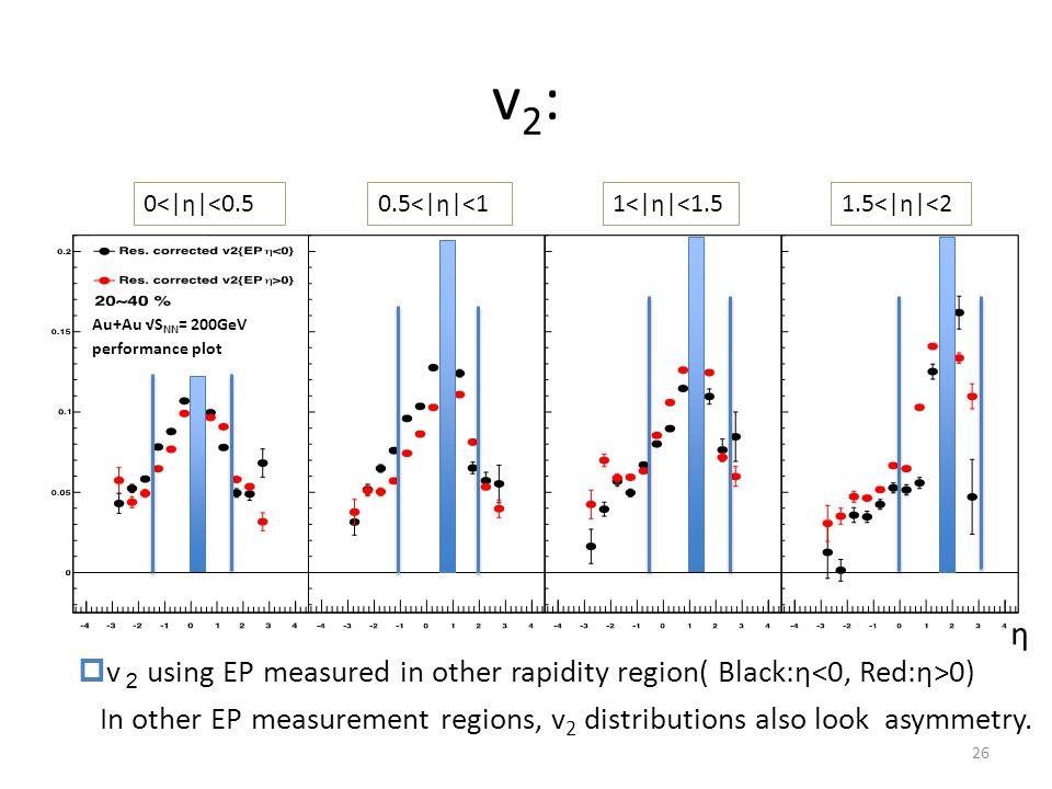 η v2:v2: 26 0<|η|<0.50.5<|η|<1 1<|η|<1.5 1.5<|η|<2 Au+Au √S NN = 200GeV  v 2 using EP measured in other rapidity region( Black:η 0) In other EP measurement regions, v 2 distributions also look asymmetry.