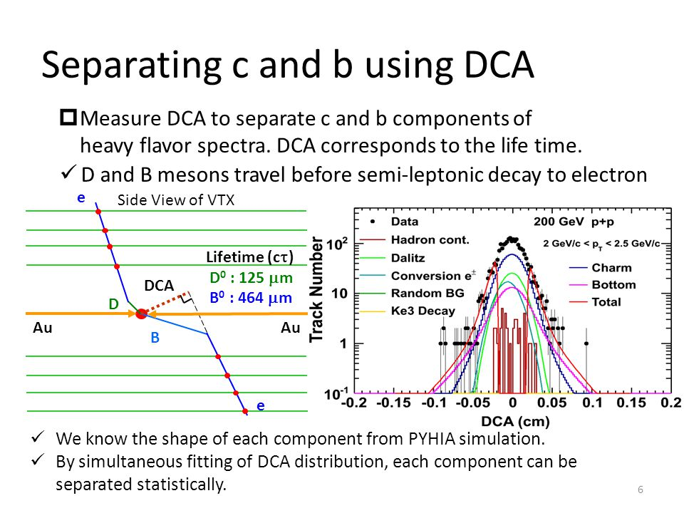 Separating c and b using DCA Lifetime (c  ) D 0 : 125  m B 0 : 464  m DCA Au D B e e Side View of VTX We know the shape of each component from PYHIA simulation.