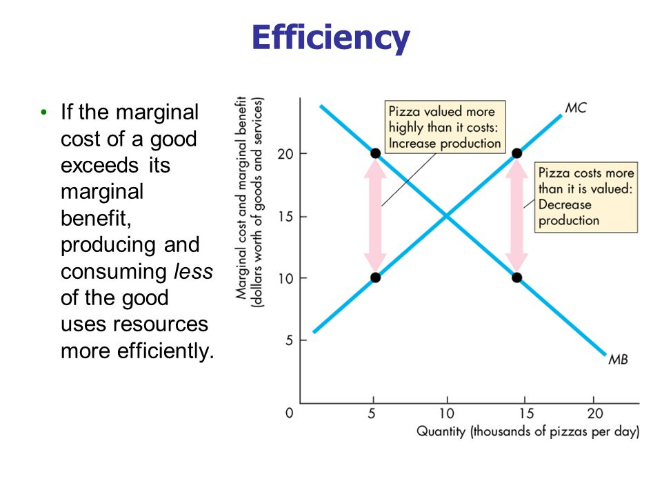 Efficiency If the marginal cost of a good exceeds its marginal benefit, producing and consuming less of the good uses resources more efficiently.