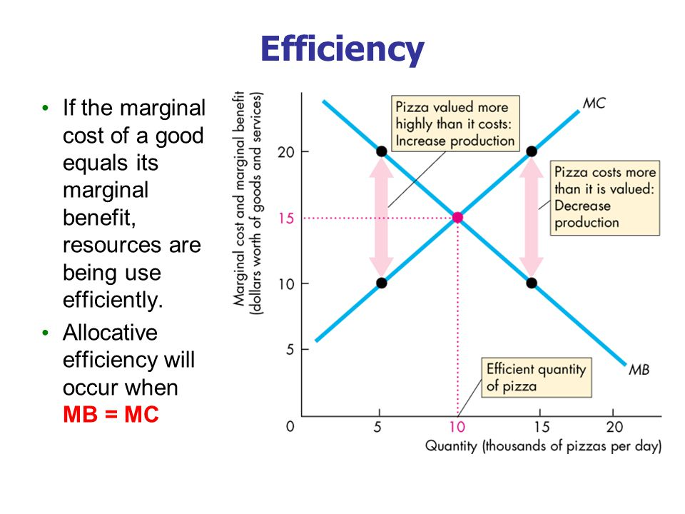 Efficiency If the marginal cost of a good equals its marginal benefit, resources are being use efficiently.