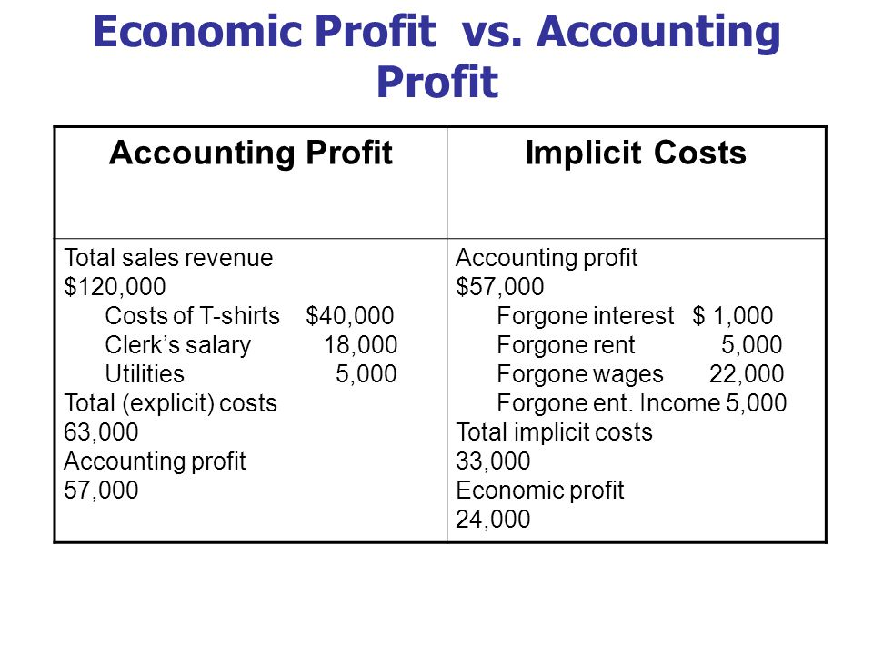 Economic Profit vs. Accounting Profit Accounting ProfitImplicit Costs Total sales revenue $120,000 Costs of T-shirts $40,000 Clerk's salary 18,000 Uti